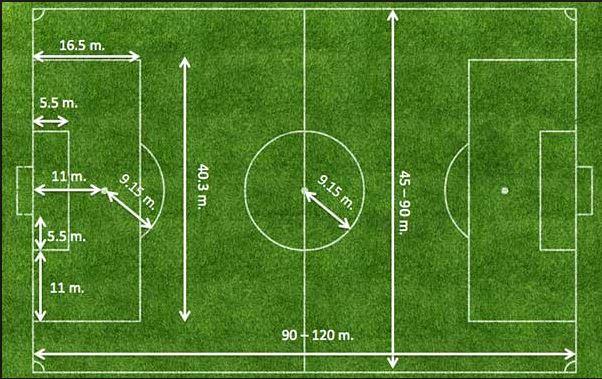 Futbol Oyun Kuralları